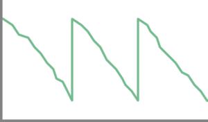 TOS - Graph 2