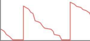 TOS - Graph 3